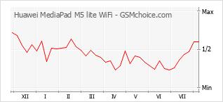 Gráfico de los cambios de popularidad Huawei MediaPad M5 lite WiFi