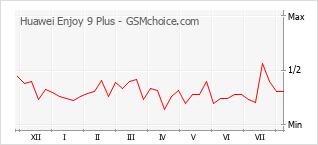 Populariteit van de telefoon: diagram Huawei Enjoy 9 Plus