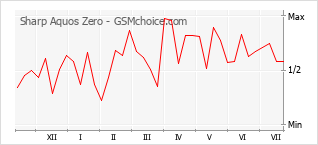 Popularity chart of Sharp Aquos Zero