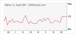 Popularity chart of Nokia 7.1 Dual SIM