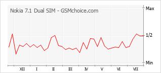 Grafico di modifiche della popolarità del telefono cellulare Nokia 7.1 Dual SIM