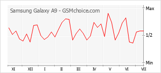 Popularity chart of Samsung Galaxy A9