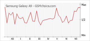 Gráfico de los cambios de popularidad Samsung Galaxy A9
