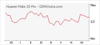 Diagramm der Poplularitätveränderungen von Huawei Mate 20 Pro