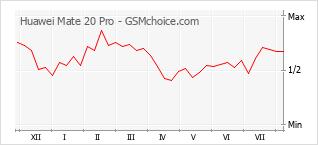 Grafico di modifiche della popolarità del telefono cellulare Huawei Mate 20 Pro