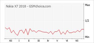 Le graphique de popularité de Nokia X7 2018