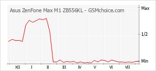 Diagramm der Poplularitätveränderungen von Asus ZenFone Max M1 ZB556KL