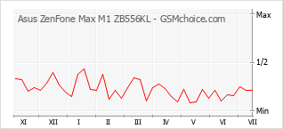 Диаграмма изменений популярности телефона Asus ZenFone Max M1 ZB556KL
