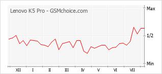 Popularity chart of Lenovo K5 Pro