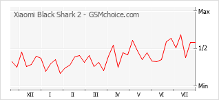 Popularity chart of Xiaomi Black Shark 2