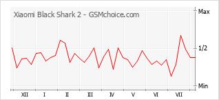 Диаграмма изменений популярности телефона Xiaomi Black Shark 2