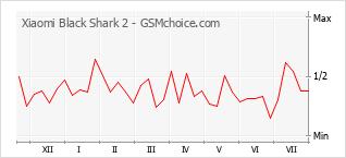 手机声望改变图表 Xiaomi Black Shark 2