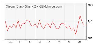 手機聲望改變圖表 Xiaomi Black Shark 2