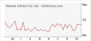 Popularity chart of Hisense Infinity H12 Lite