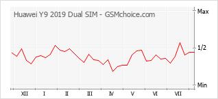 Gráfico de los cambios de popularidad Huawei Y9 2019 Dual SIM