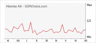 Gráfico de los cambios de popularidad Hisense A6