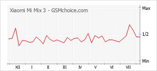 Traçar mudanças de populariedade do telemóvel Xiaomi Mi Mix 3