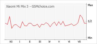 Диаграмма изменений популярности телефона Xiaomi Mi Mix 3