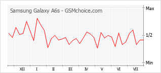 Popularity chart of Samsung Galaxy A6s