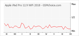 Popularity chart of Apple iPad Pro 12.9 WiFi 2018