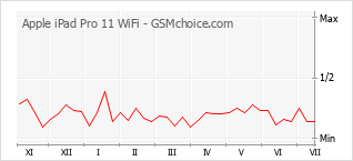 Popularity chart of Apple iPad Pro 11 WiFi