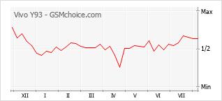 Gráfico de los cambios de popularidad Vivo Y93