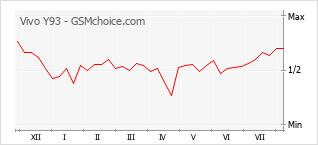 Grafico di modifiche della popolarità del telefono cellulare Vivo Y93