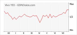 Диаграмма изменений популярности телефона Vivo Y93
