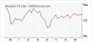 Gráfico de los cambios de popularidad Huawei Y5 Lite
