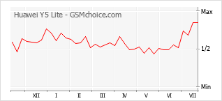Le graphique de popularité de Huawei Y5 Lite