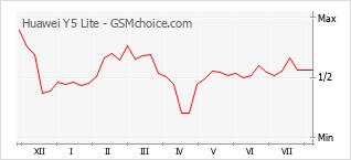 Диаграмма изменений популярности телефона Huawei Y5 Lite