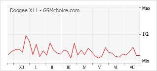 Gráfico de los cambios de popularidad Doogee X11