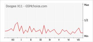 Le graphique de popularité de Doogee X11
