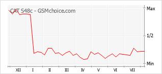Gráfico de los cambios de popularidad CAT S48c