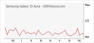 Popularity chart of Samsung Galaxy J3 Aura