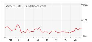 Le graphique de popularité de Vivo Z1 Lite