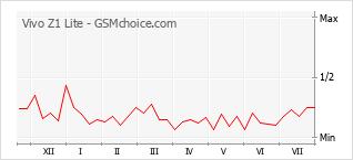 Grafico di modifiche della popolarità del telefono cellulare Vivo Z1 Lite