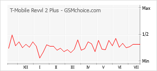 Gráfico de los cambios de popularidad T-Mobile Revvl 2 Plus