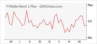 Grafico di modifiche della popolarità del telefono cellulare T-Mobile Revvl 2 Plus