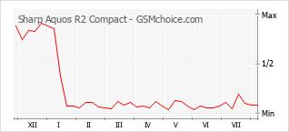 Grafico di modifiche della popolarità del telefono cellulare Sharp Aquos R2 Compact
