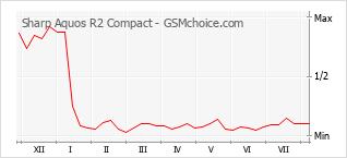 Диаграмма изменений популярности телефона Sharp Aquos R2 Compact
