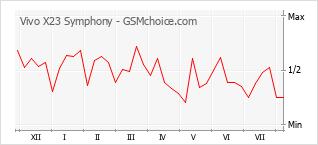 Diagramm der Poplularitätveränderungen von Vivo X23 Symphony