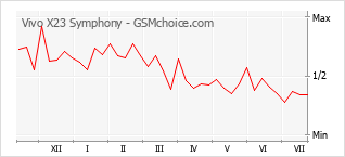 Grafico di modifiche della popolarità del telefono cellulare Vivo X23 Symphony