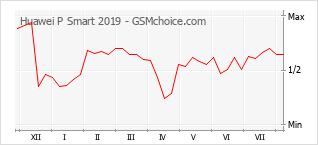 Le graphique de popularité de Huawei P Smart 2019