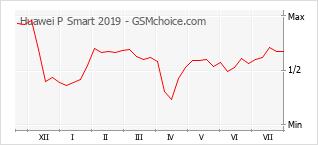 Диаграмма изменений популярности телефона Huawei P Smart 2019