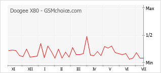 Popularity chart of Doogee X80