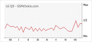 Gráfico de los cambios de popularidad LG Q9