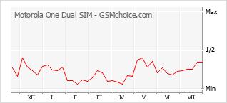 Popularity chart of Motorola One Dual SIM