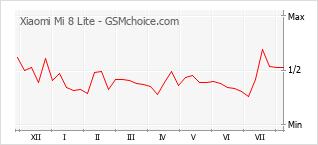 Gráfico de los cambios de popularidad Xiaomi Mi 8 Lite