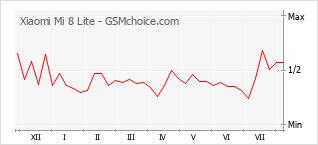 Диаграмма изменений популярности телефона Xiaomi Mi 8 Lite